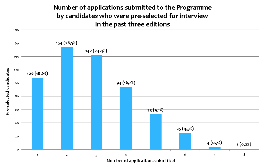 Number of applications submitted